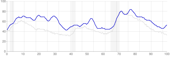 District of Columbia monthly unemployment rate chart from 1990 to October 2017